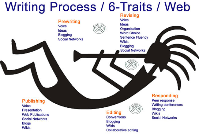 Writing Process / Traits / Web